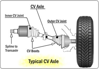 Image Result For Constant Velocity Joint