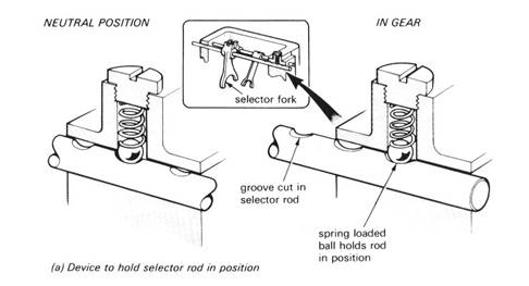 The Gearbox Transmission