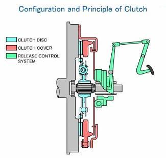 clutch design rh thecartech com