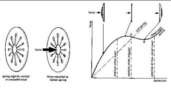 race car friction