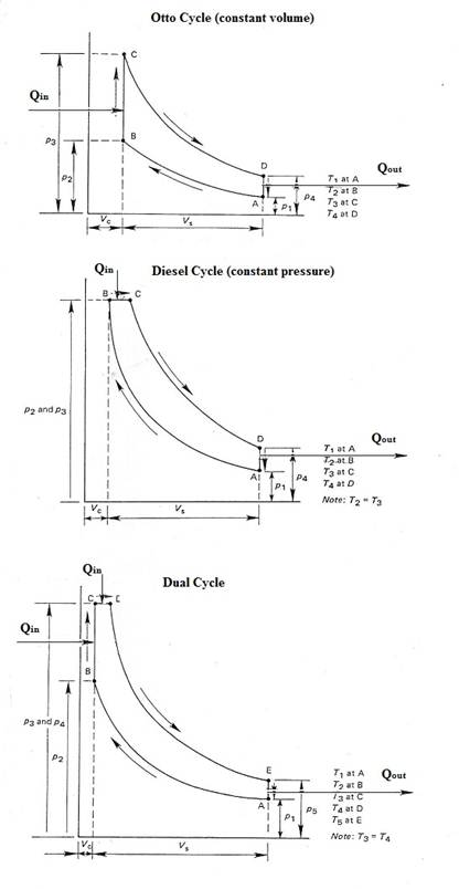 engine cycles