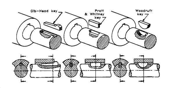 Types of shaft coupling